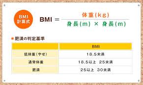 BMIとは?